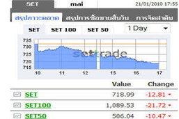 แรงเทขายหุ้นพลังงาน-ธนาคารต่อเนื่องฉุดหุ้นไทยปิดลดลง 12.81 จุด