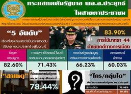 ดุสิตโพลคน77.92% มองการเมืองทำกระแสกดดันรบ.