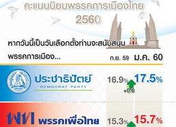 กรุงเทพโพล61.8%ยังหนุนประยุทธ์นายกฯ