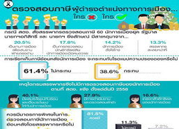 โพล20.5%มองสอบภาษี60นักการเมืองเป็นแค่เกม