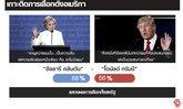 Sanook News รายงานผลคะแนนเลือกตั้งสหรัฐ รัฐ ต่อ รัฐ