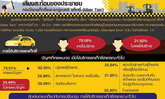 นิด้าโพล82.5%พบปัญหาTAXIปฏิเสธคนกังวลปลอดภัยUber