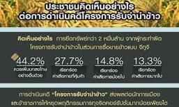 โพล63.4%หนุน ม.44 สอบข้าว-เพิ่มโทษยึดทรัพย์
