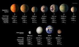 นาซาแถลงพบ 7 ดาวเคราะห์ใหม่คล้ายโลก อาจมีน้ำ-สิ่งมีชีวิต