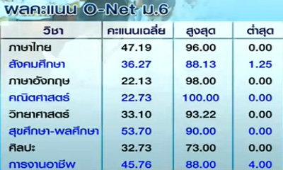 ผลสอบโอเน็ต ม.6 เด็กไทยไม่ผ่านเกือบทุกวิชา