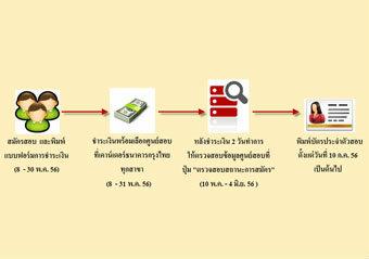 สมัครกพ 4 ขั้นตอนง่ายๆ เปิดรับ 8-30 พ.ค. 56